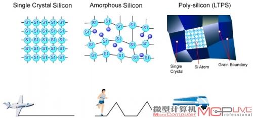 多晶硅和ltps的结构及速度关系