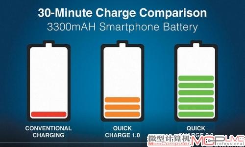 0技术可大幅提高充电速度